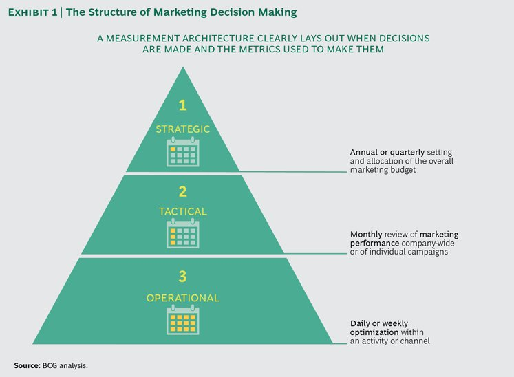 Structure of marketing decision making