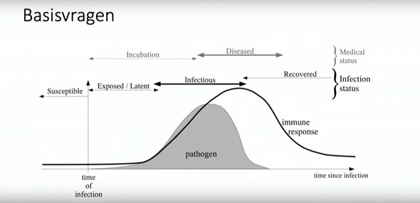 Door computer gegenereerde alternatieve tekst: Basisvragen  Incubation  EXINIsed / Lateur  Immune  pathogen  M deal  Infection  status  time infection